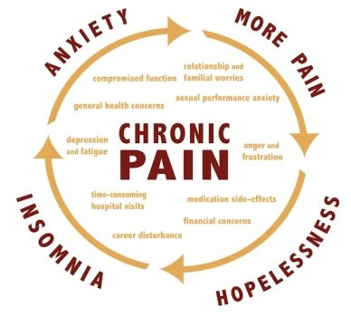 Chronic Pain; The Myths & Facts